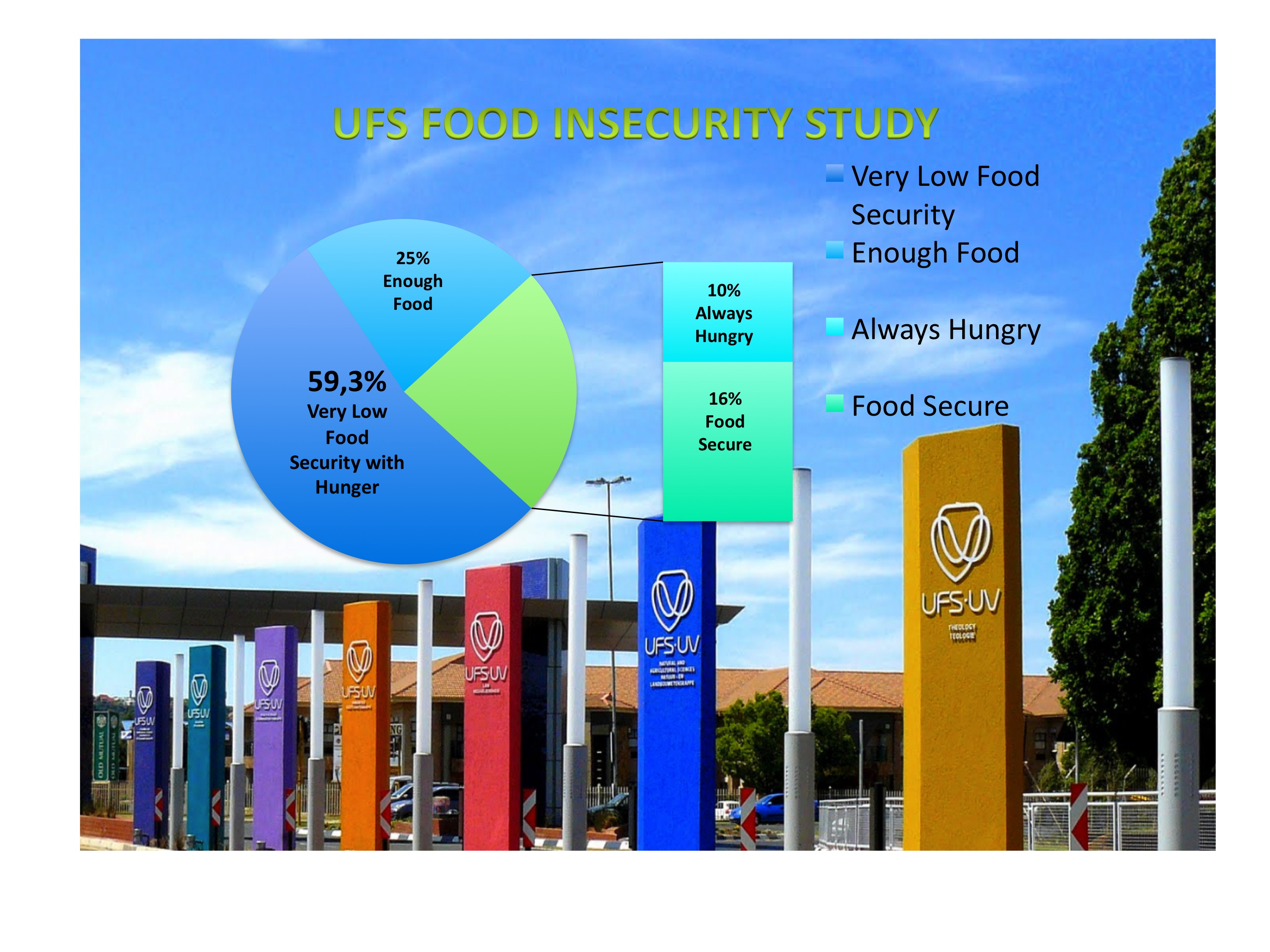 "A UFS study shows that a staggering 59,35% of students ""experience very low food security with hunger"". ="