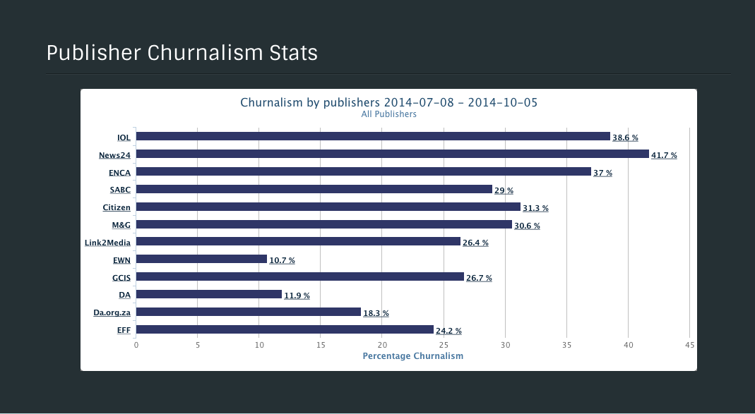 Graph of guilty journalists