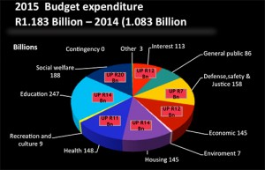 Expenditure 2015 Budget. Courtesty National Budget Review